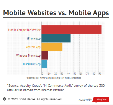 Mobile Website vs Mobile Apps Infographic - Copyright 2013 Todd Bacile