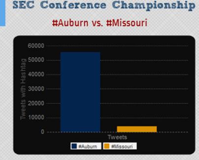 #Auburn vs #Missouri