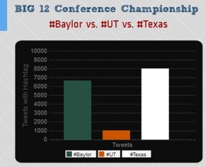#Baylor vs #UT vs #Texas