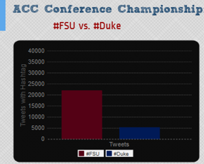 #FSU vs #Duke