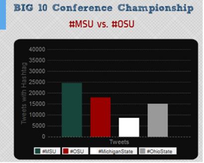 #MSU vs #OSU