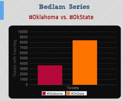 #Oklahoma vs #OkState