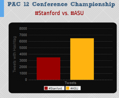 #Stanford vs #ASU